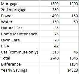 House vs. Apartment Budget Comparison