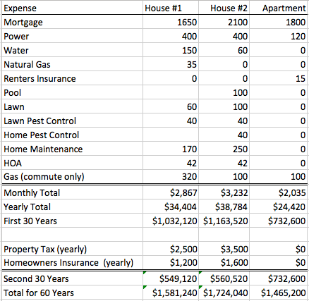 Spreadsheet of home ownership expenses vs apartment rental expenses.