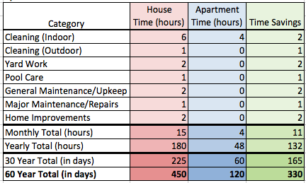 Calculate time differences in renting an apartment vs owning a house